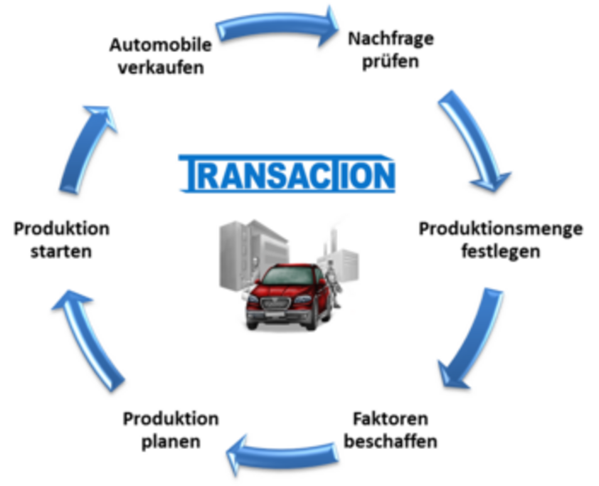Transaction cycle